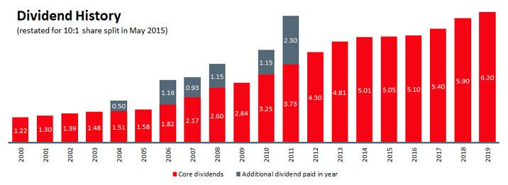 Dividend chart 2019