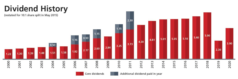 Dividend chart 2020