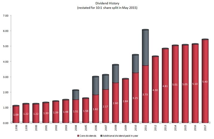 Dividend chart 2018